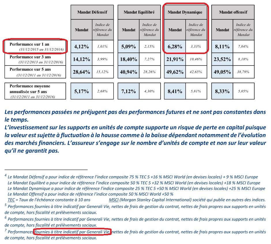 http://maxicool4.free.fr/Plans%20-%20Abri%20de%20jardin/Boursorama%20Dynamique%2030%2012%202016%20-%20Commu%20Presse.jpg