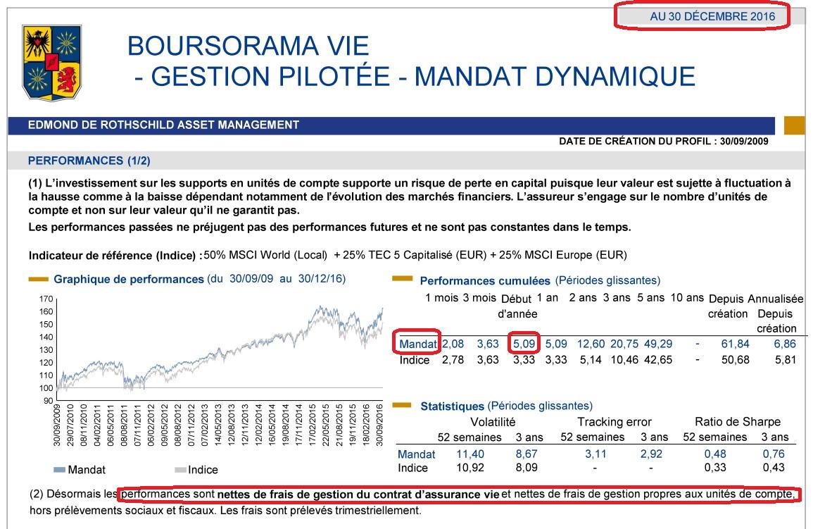 http://maxicool4.free.fr/Plans%20-%20Abri%20de%20jardin/Boursorama%20Dynamique%2030%2012%202016%20-%20RG.jpg